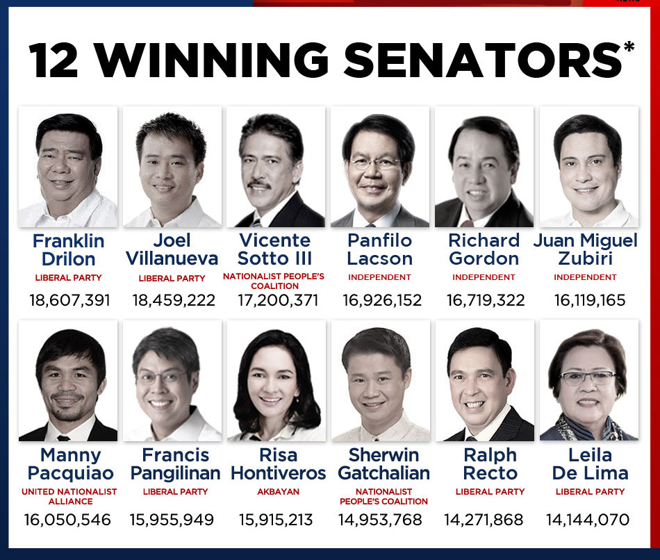 LIST 12 Winning senators for MAY 2016 election
