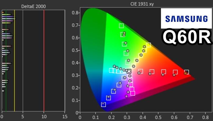 samsung q60r gama de colores