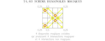 ordre 4 tore partiellement panmagique diagonales magiques