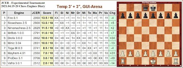 Chess Engines Diary - Tournaments 2021 - Page 6 2021.04.19.JCERExperimentalTournament