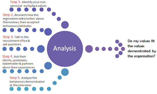 personal analysis on the step not Wondering how to perform a pest analysis for your business follow these five steps and you will be able to perform a proper pest analysis with ease.