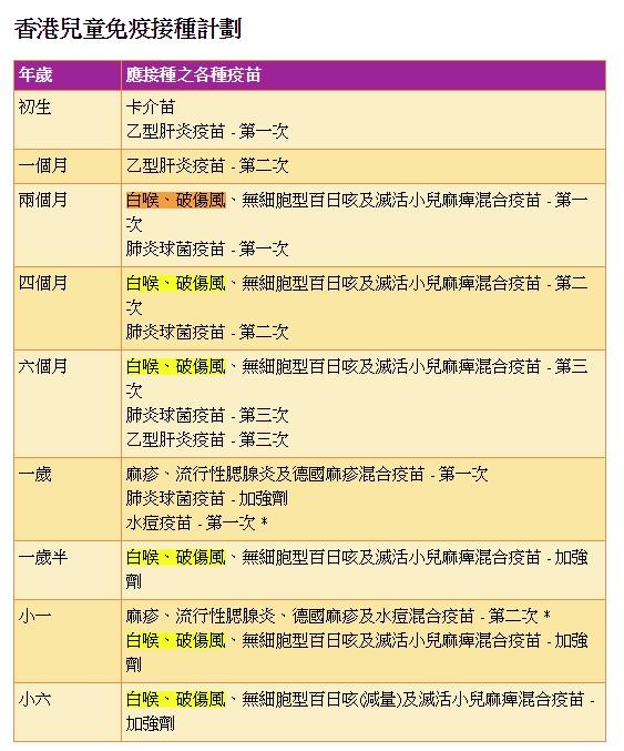 醫生爸爸愛足球: 請香港家長不要擔心「百日咳,白喉,破傷風三合一疫苗」