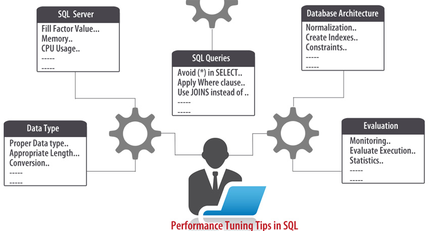 Monitoring and Performance Tuning Tips for SQL Server database