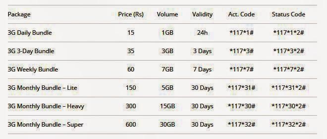 Mobilink 3G Data Bundles