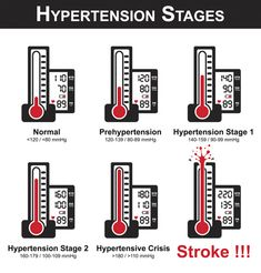 High Blood Pressure Stages Chart Diagram