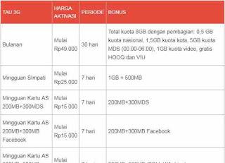 Paket-Internet-Telkomsel-Murah-kuota-3Gb-Kuota-Internet-700Mb-dan-cara-membeli-paket-Internet-2-5-Gb-Telkomsel