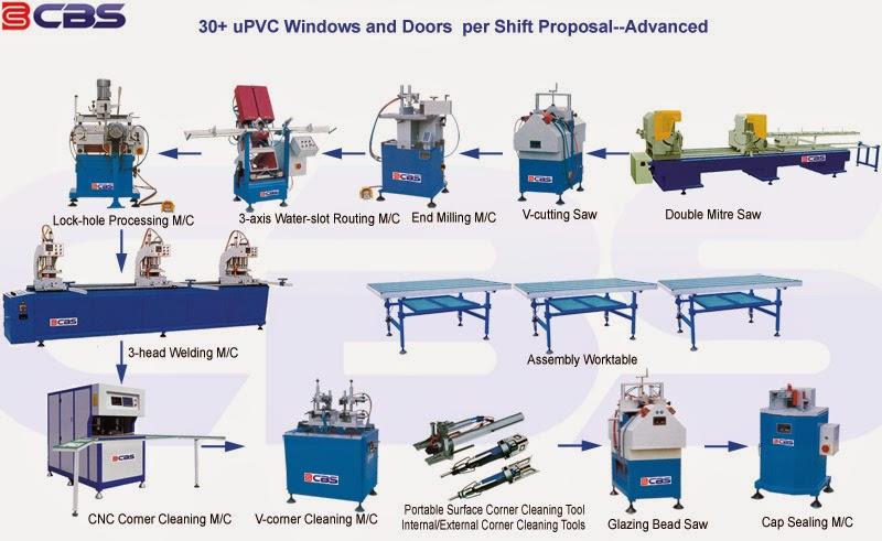 upvc windows manufacturing process pdf