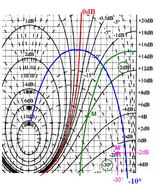 diagramme de Black