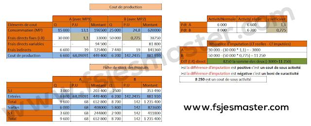 Correction du Concours Master Comptabilité Contrôle Audit (CCA) 2019-2020 - Fsjes Marrakech