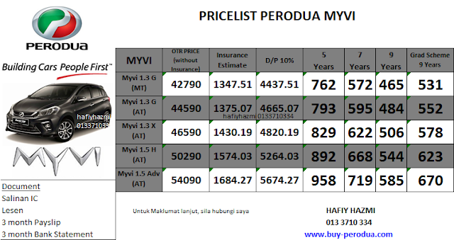 Pricelist Perodua Myvi - SST Official Price