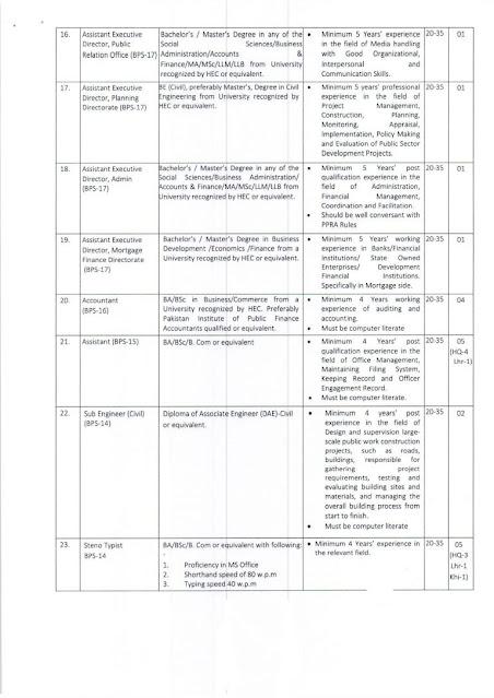 Naya Pakistan Housing Development Authority Jobs 2021