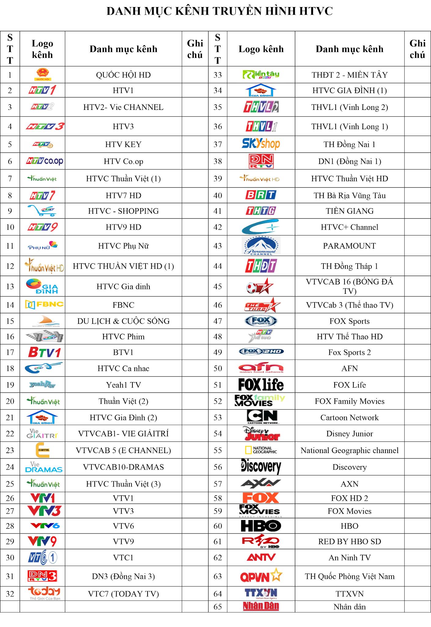 Cập nhật danh sách kênh trên hệ thống truyền hình cáp Analog HTVC tại TPHCM