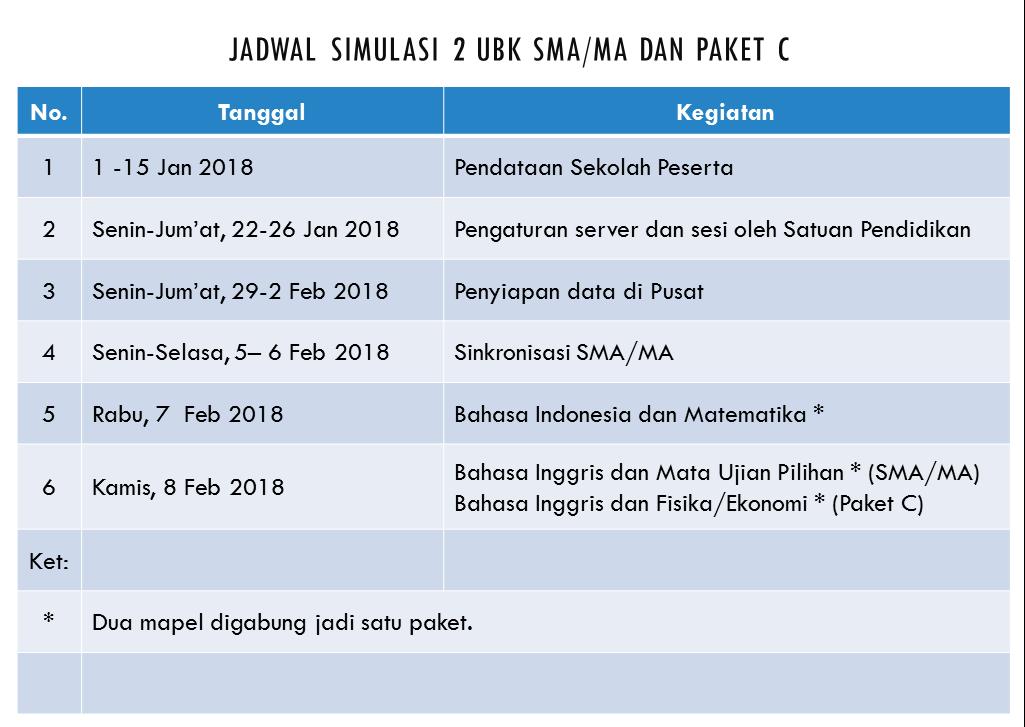 Jadwal Simulasi Unbk 2 Smp Mts Paket B Sma Ma Paket C Dan Smk 2018 Info Para Guru Amp Siswa