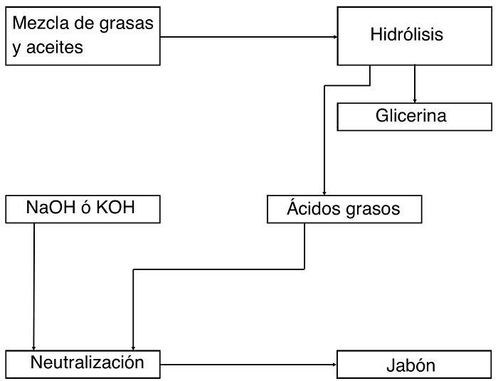 Diagrama de bloque del proceso de neutralización de cuerpos grasos