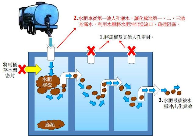化糞池阻塞處理