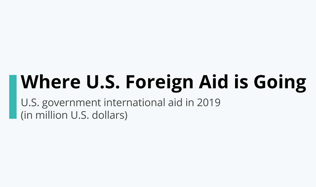 Largest recipients of the US foreign aid