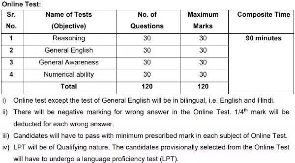 RBI Office Attendant Selection Test 2021
