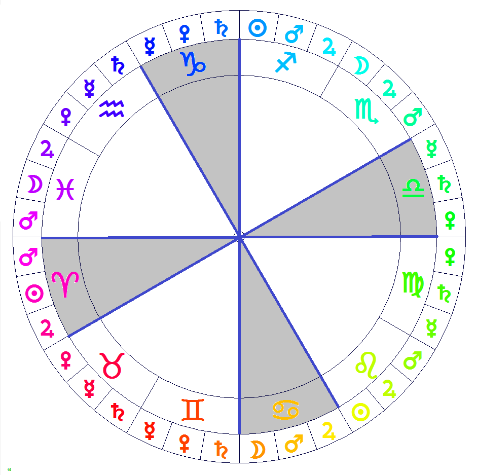 Western and vedic astrology there are 4 areas that we can not deny nvjuhfo Images