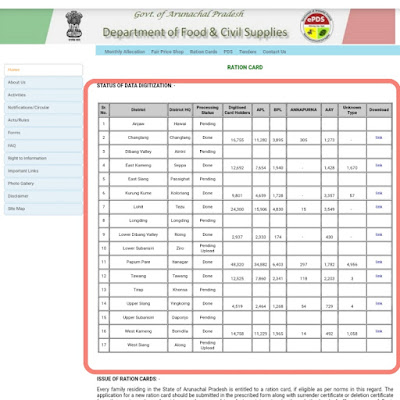 How to check Arunachal Pradesh Rationcard List 2020? Ap new ration card list2020