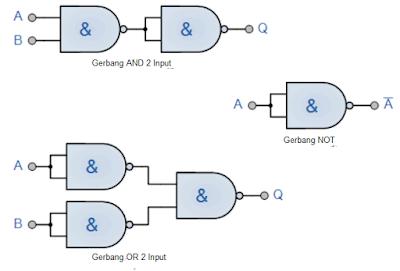 Gambar-Gerbang-NAND-Gerbang-Universal