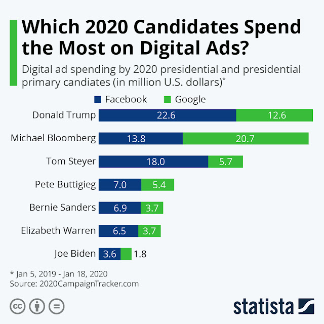 Digital Spending by Presidential Candidates 2020