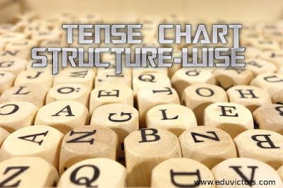 English Grammar - Types Of Tense (Table Chart)