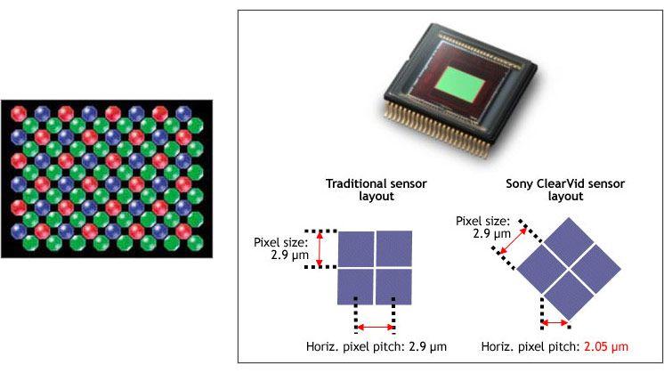 Сенсор Sony IMX513BQR с повернутыми на 45 градусов пикселами