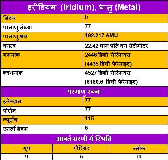 Iridium-ke-upyog, Iridium-ki-Jankari, Iridium-in-Hindi, Iridium-information-in-Hindi, Iridium-uses-in-Hindi, Iridium-Kya-hai, इरीडियम-के-गुण, इरीडियम-के-उपयोग, इरीडियम-की-जानकारी
