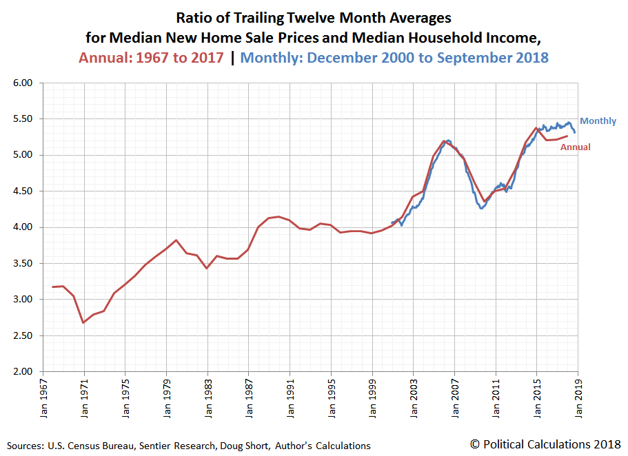 Ratio of Trailing Twelve Month Averages for Median New Home Sales Prices and Median Household Income | Annual: 1967-2017 | Monthly: December 2000 - September 2018