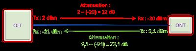 Rumus dB dan dBm Fiber Optik