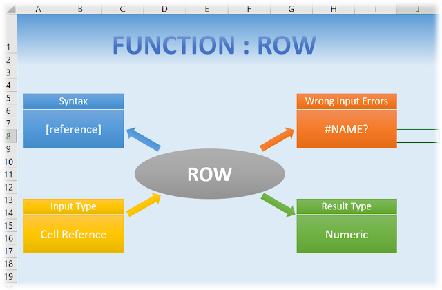 Summarized Row Function