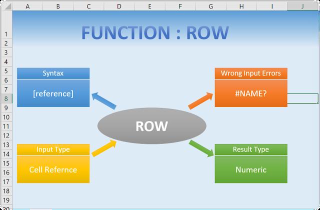 Summarized Row Function