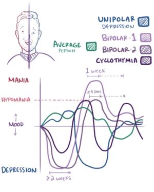 bipolar mood shift