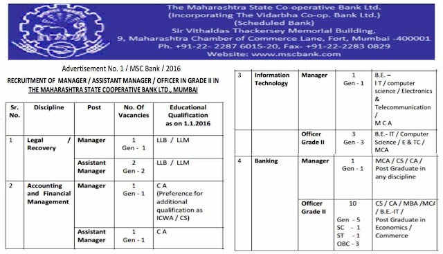 Maharashtra State Cooperative Bank MSCB Recruitment 2016