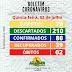 Jaçanã no RN, tem 2º óbito por covid 19. Confira boletins de outros municípios da Paraíba.