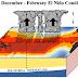 Fenomena Alam El Nino