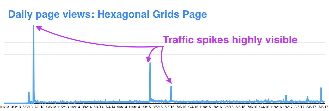 Pageviews for my hexagonal grids page