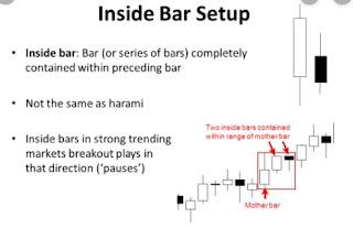 inside bars candlestick pattern
