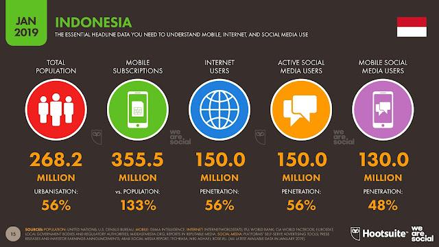 pengguna media sosial