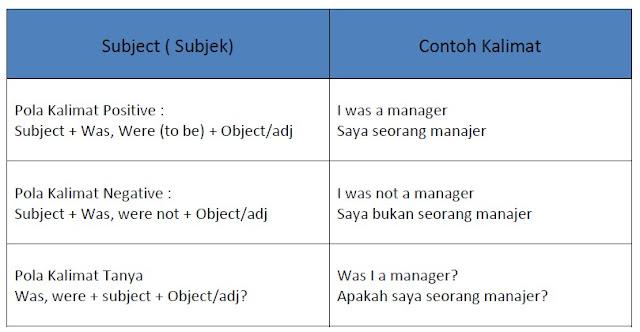 Rumus atau pola kalimat non verbal simple past tense