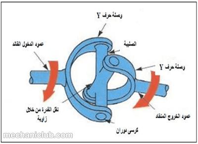 تحميل كتاب فحص عمود الإدارة الكردان وتركيبه PDF