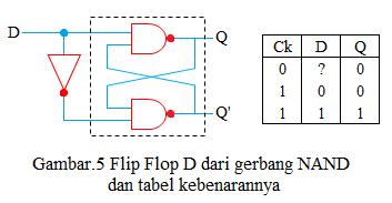 flip flop d dari gerbang NAND