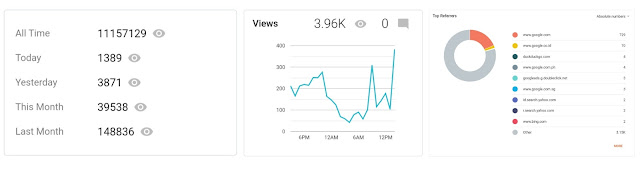 screenshot statistik blogger