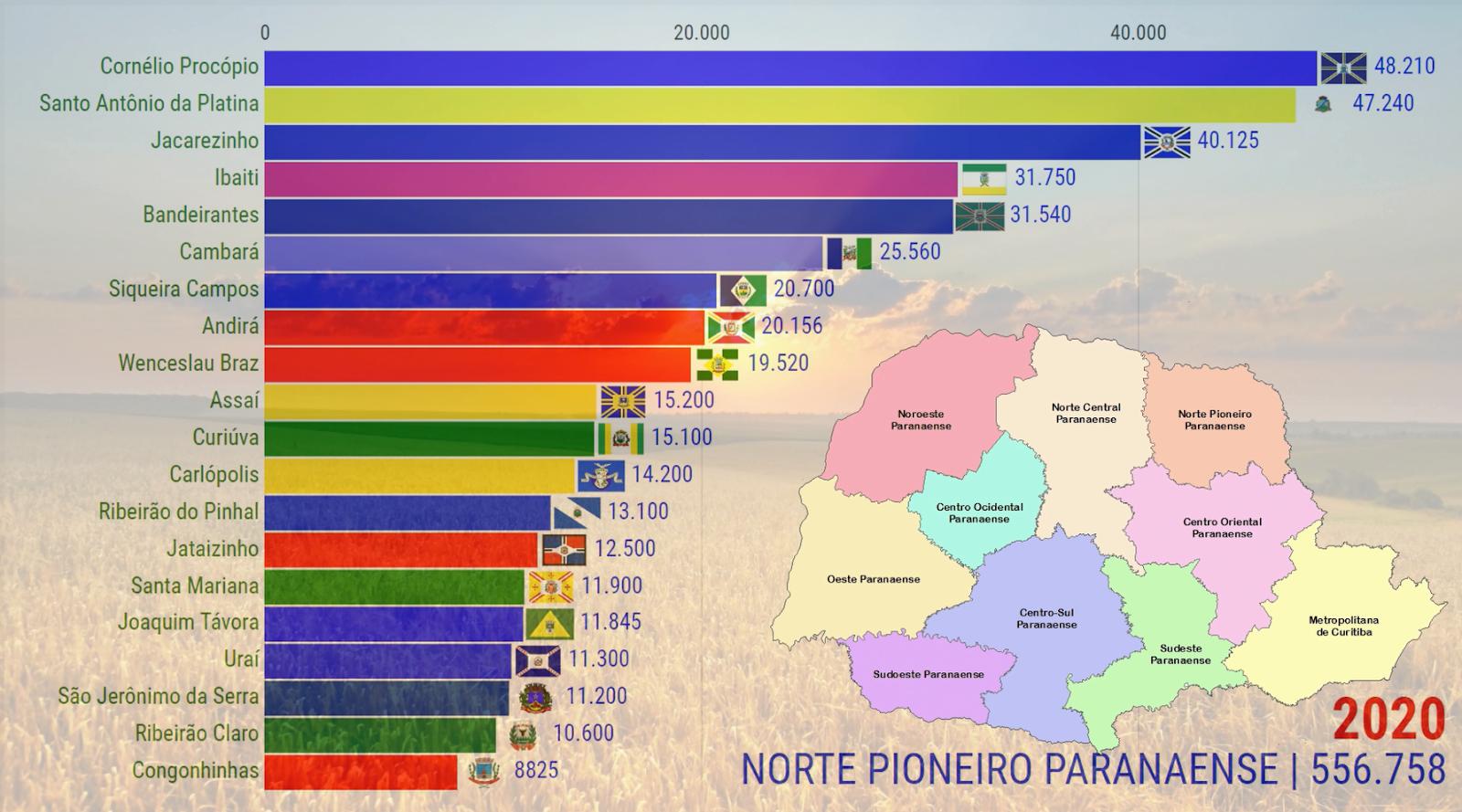 População do Norte Pioneiro Paranaense | Paraná