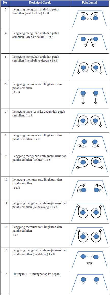 Bentuk Tari Lenggang Patah Sembilan dari Kesultanan Serdang, Sumatera Utara