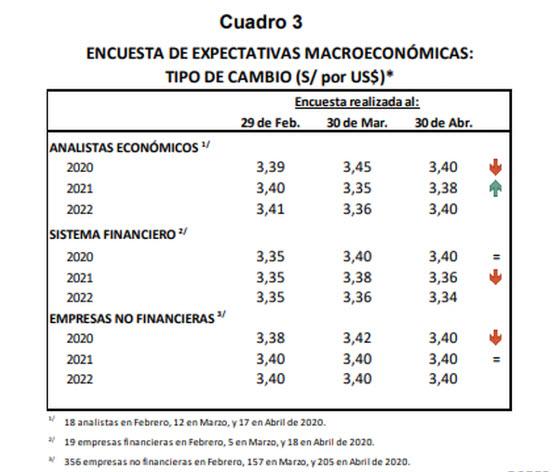 Pronostico Dólar Perú