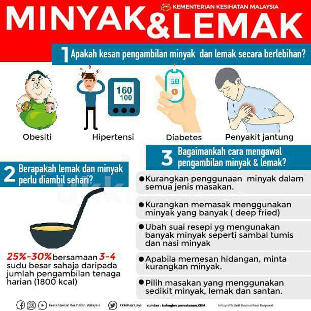 Bahaya Minyak dan Lemak