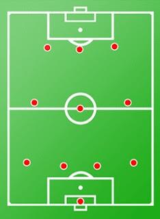 Formasi 4-3-3 dalam sepakbola
