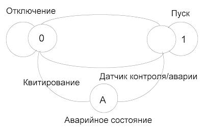 Графическое состояние объекта