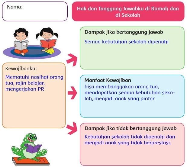 Kunci Jawaban Kelas 6 Tema 3 Subtema 1 Pembelajaran 6